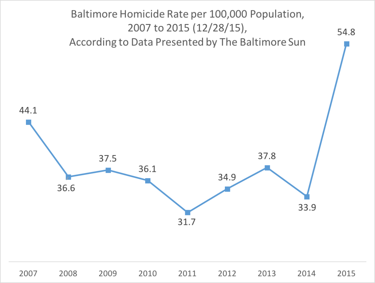 Baltimore Is On Pace to End 2015 With About 245 Homicides