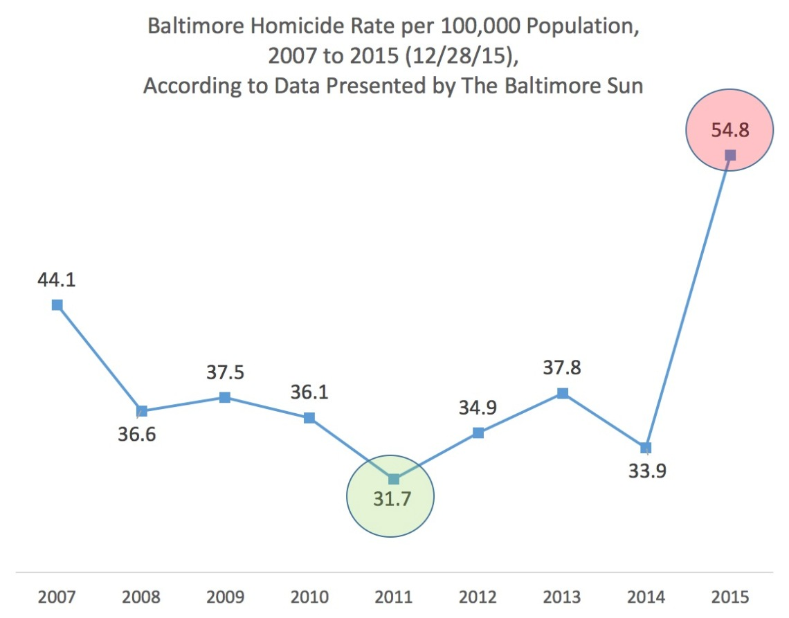 baltimore-homicide-rate-by-year