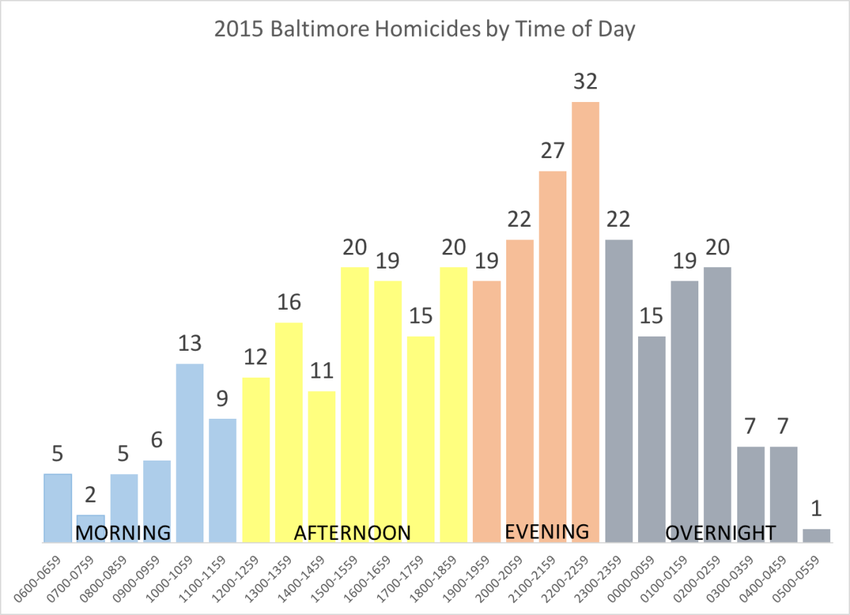 2015 Homicides In Review