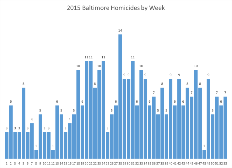 homicides_week