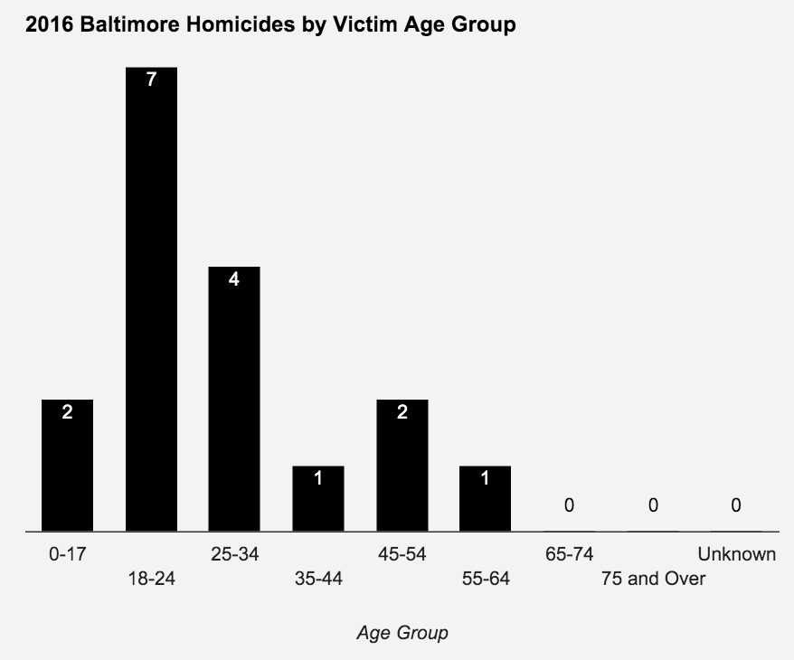 January 2016 Homicides
