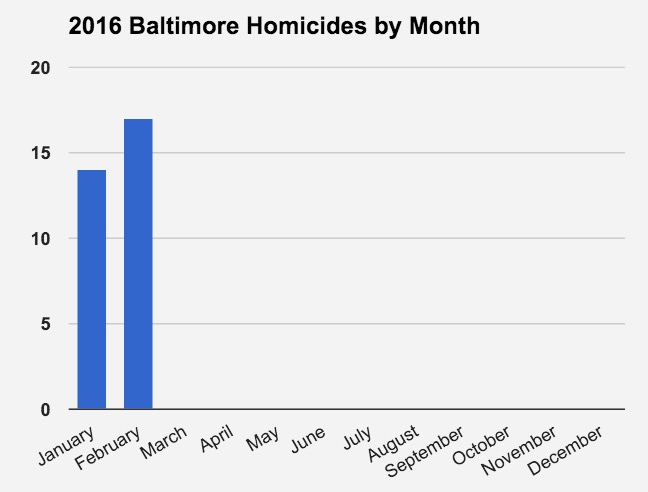 February Eclipses January in Number of Homicides