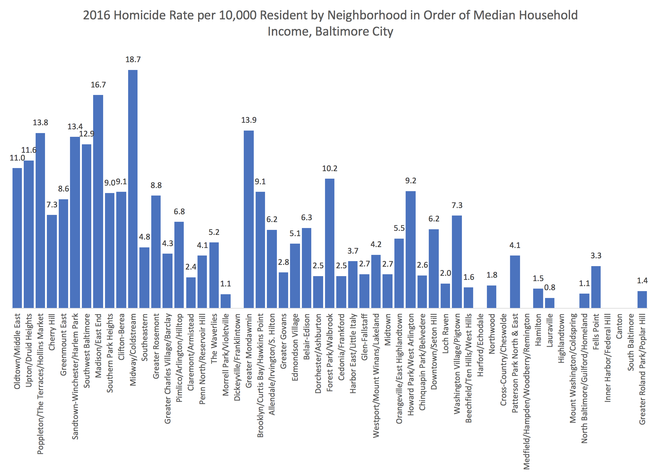 Homicides and Poverty in Baltimore City in 2016 – Baltimore Homicide ...