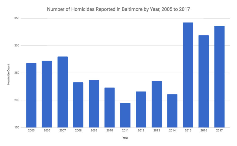The Shortsightedness About Homicides in Baltimore – Baltimore ...
