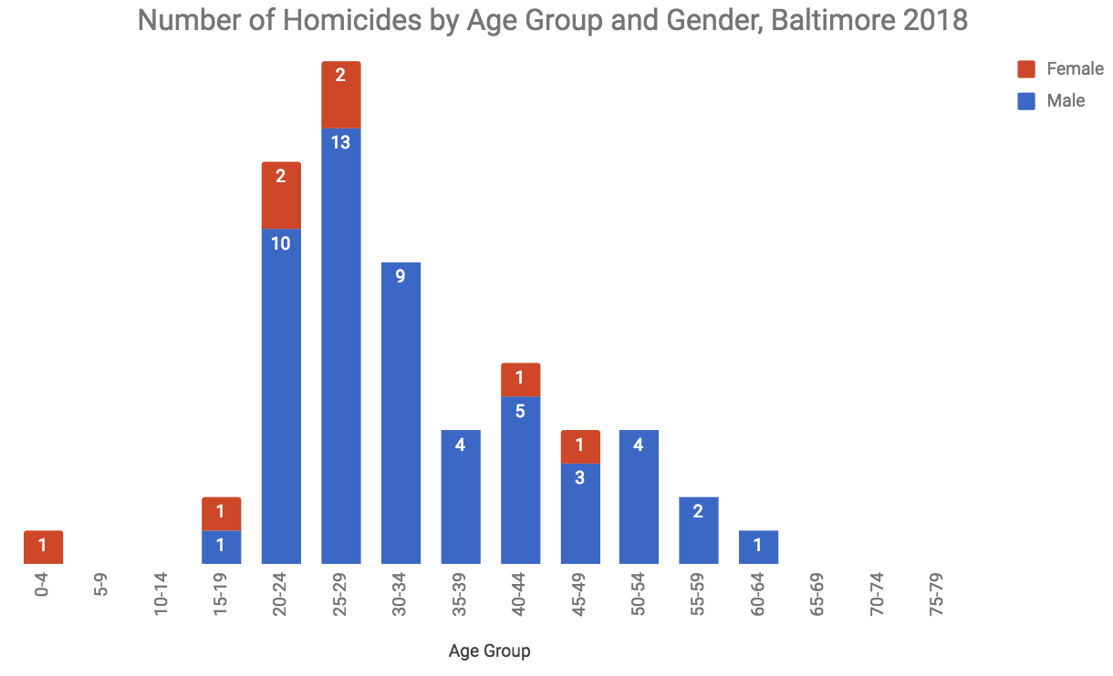 2018 Homicide Analysis – Baltimore Homicide Analysis